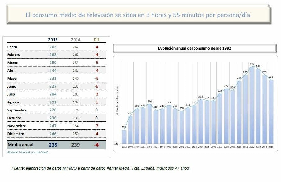 audiencia-tv-2015