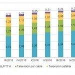 España tiene 6,1 millones de clientes de televisión de pago