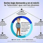 Más de la mitad de los jóvenes no ve la televisión convencional